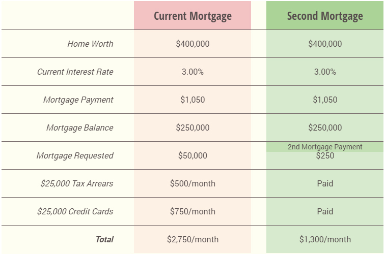 second-mortgage-chart